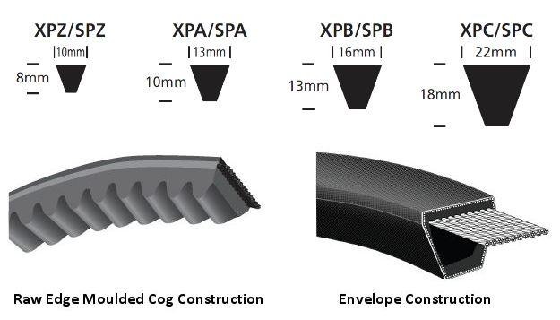 Spz987 Wedge Belt Continental Contitech Wychbearings Co Uk
